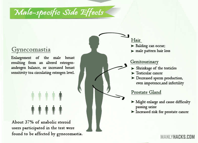 male specfic SIDE EFFECTS OF STEROID